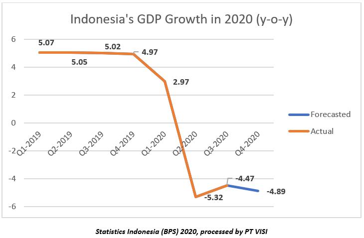 Indonesia Industrial Growth 2020 (y-o-y)