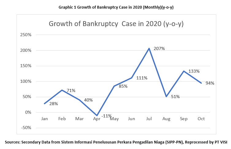 growth of bankruptcy case in 2020