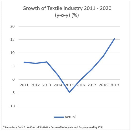 Growth textile industry 2011-2020