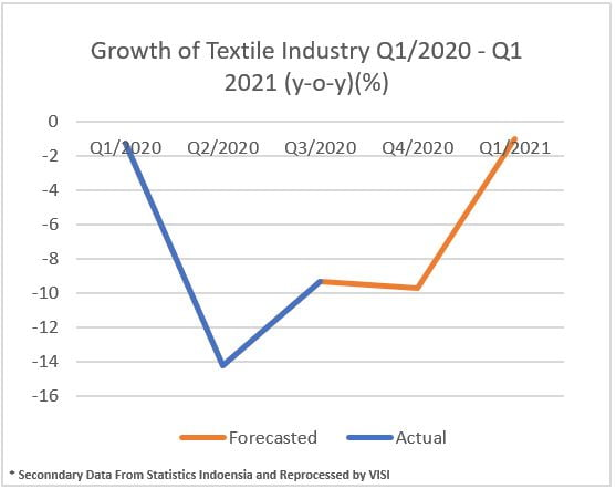 Growth of textile industry Q1/ 2020 - Q1/2021