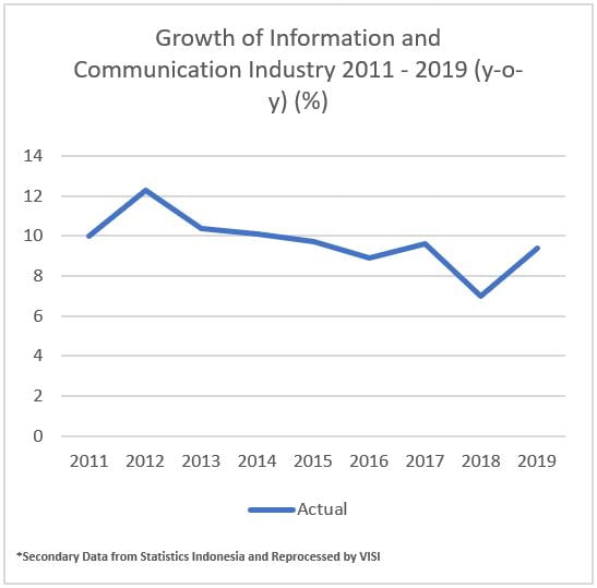 growth of information and communication industry 2011-2019